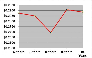 Optimum_Replacement_Chart